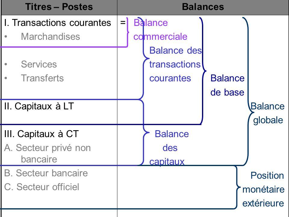 Titres – Postes Balances. I. Transactions courantes. Marchandises. Services. Transferts. II. Capitaux à LT.