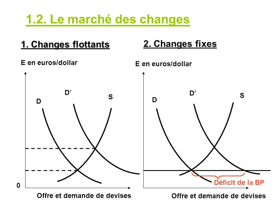1.2. Le marché des changes 1. Changes flottants 2. Changes fixes