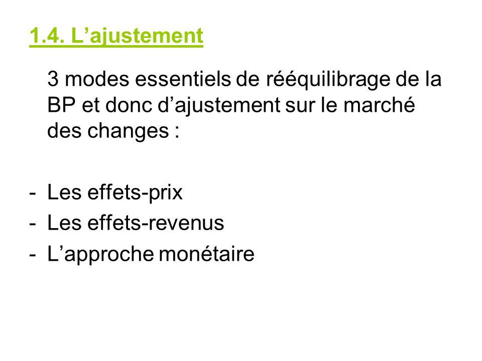 1.4. L'ajustement 3 modes essentiels de rééquilibrage de la BP et donc d'ajustement sur le marché des changes :