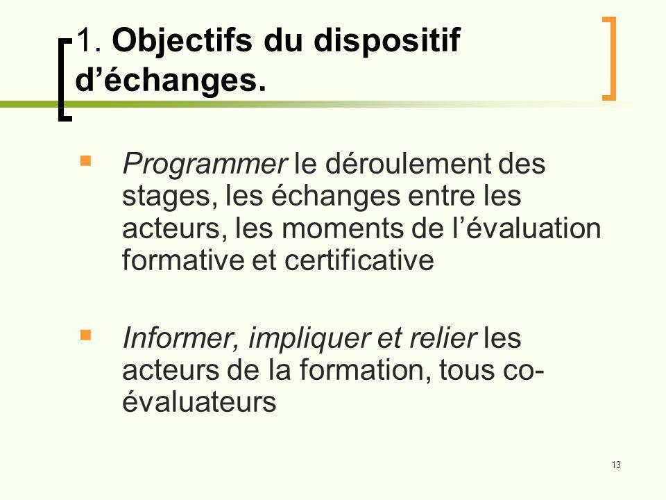 1. Objectifs du dispositif d'échanges.