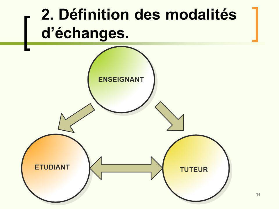 2. Définition des modalités d'échanges.