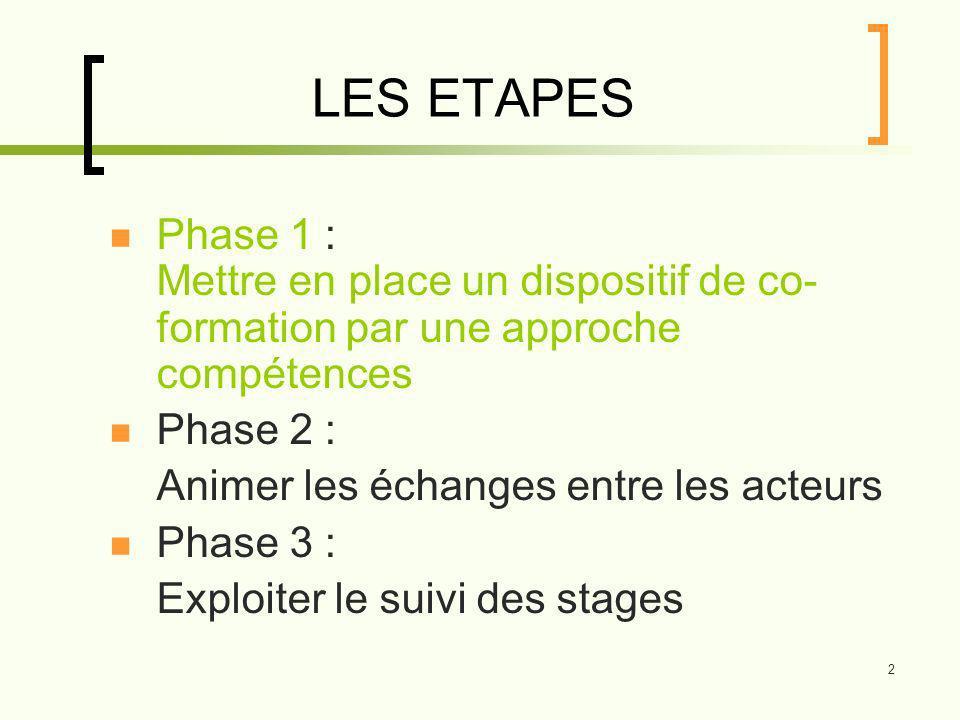 LES ETAPES Phase 1 : Mettre en place un dispositif de co-formation par une approche compétences. Phase 2 :