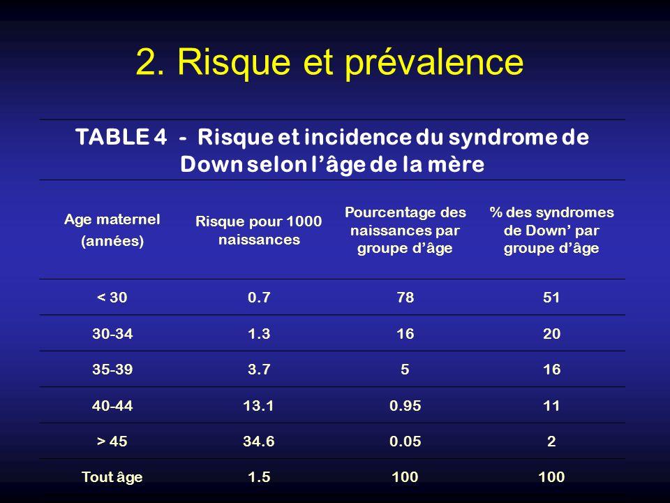 2. Risque et prévalence TABLE 4 - Risque et incidence du syndrome de Down selon l'âge de la mère.