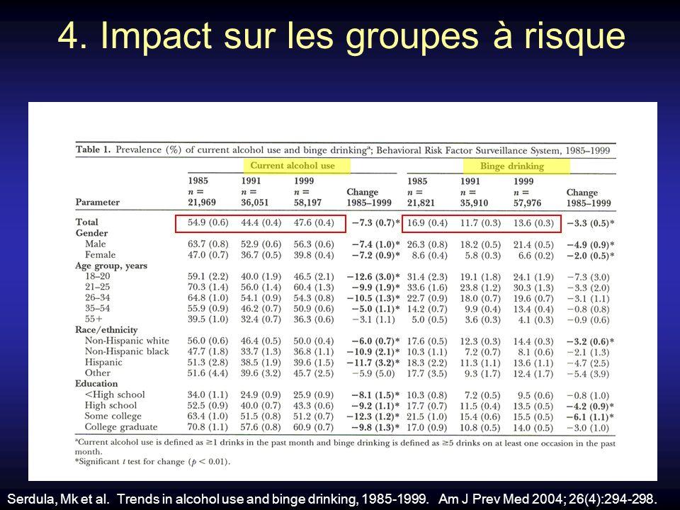 4. Impact sur les groupes à risque