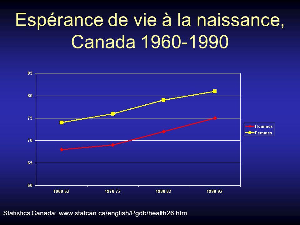 Espérance de vie à la naissance, Canada 1960-1990