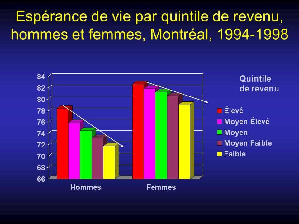 Espérance de vie par quintile de revenu, hommes et femmes, Montréal, 1994-1998