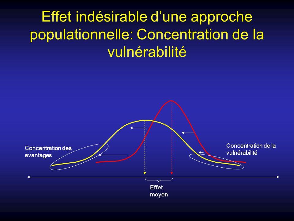 Effet indésirable d'une approche populationnelle: Concentration de la vulnérabilité