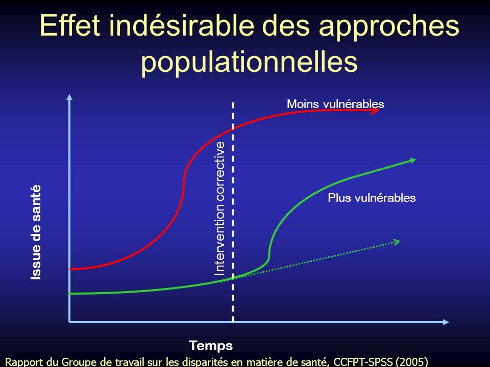 Effet indésirable des approches populationnelles