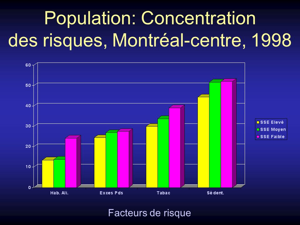 Population: Concentration des risques, Montréal-centre, 1998