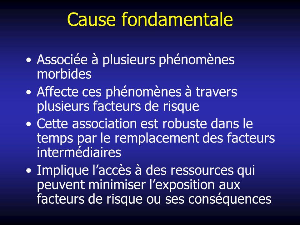 Cause fondamentale Associée à plusieurs phénomènes morbides