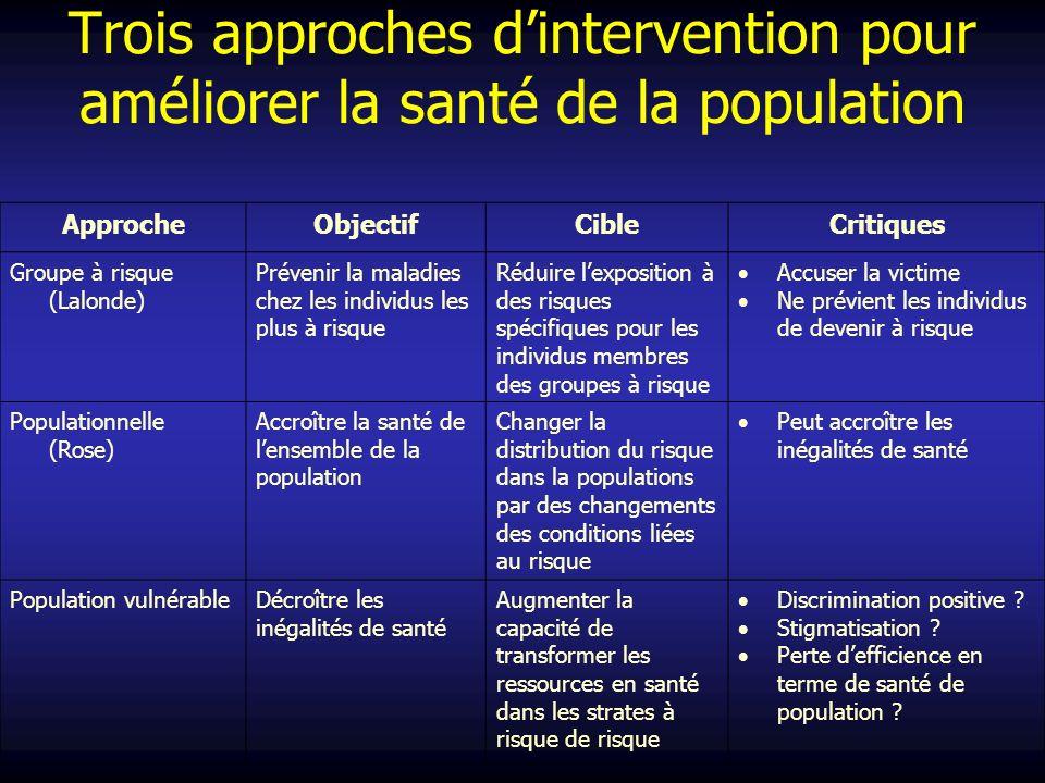 Trois approches d'intervention pour améliorer la santé de la population