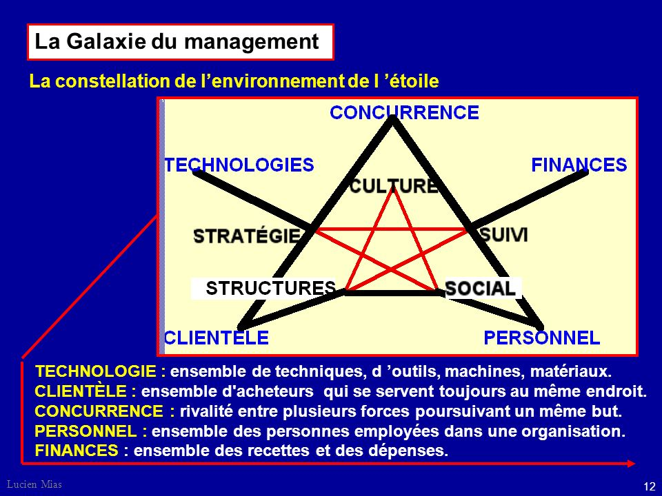 La Galaxie du management