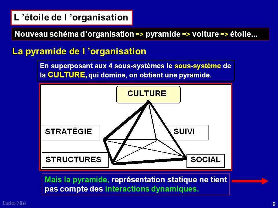 L 'étoile de l 'organisation