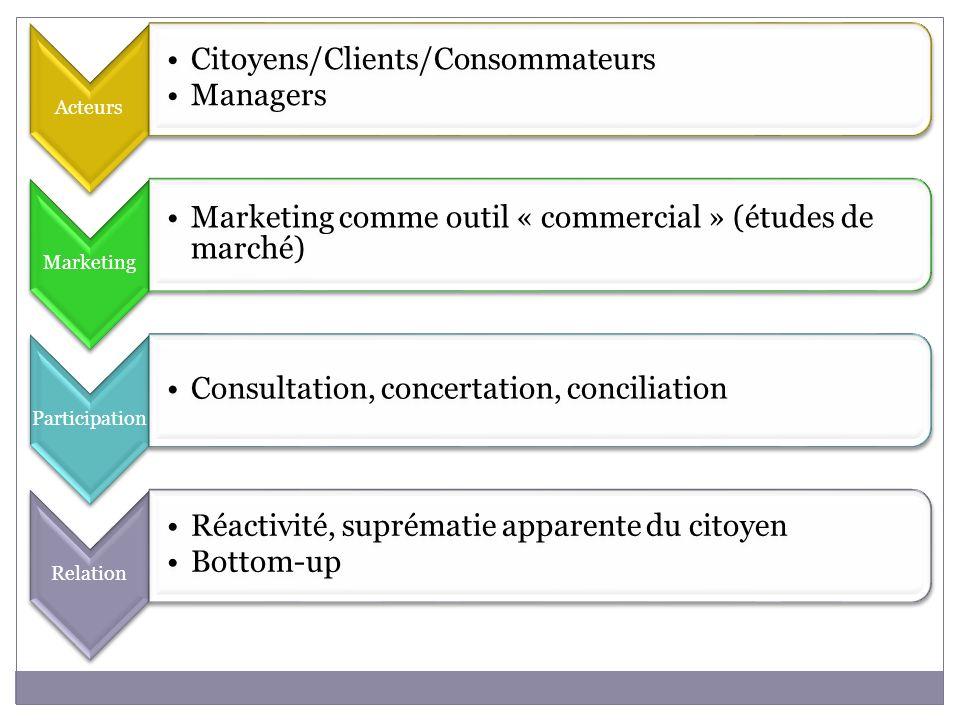 Acteurs Citoyens/Clients/Consommateurs. Managers. Marketing. Marketing comme outil « commercial » (études de marché)