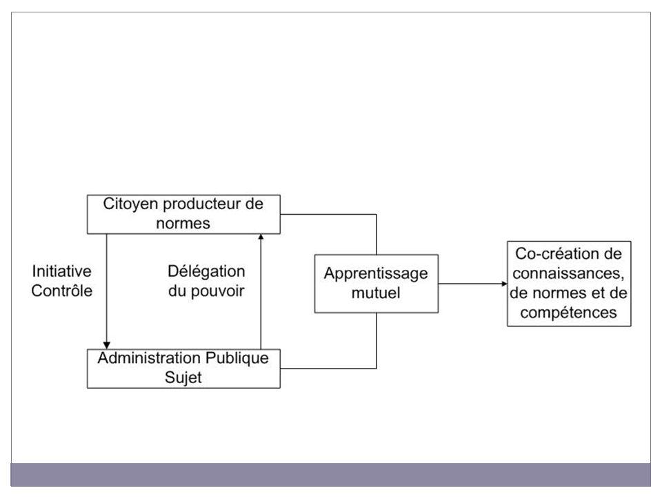 Apport des approches cognitives et stratégiques de la gouvernance