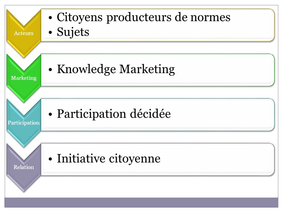 Acteurs Citoyens producteurs de normes. Sujets. Marketing. Knowledge Marketing. Participation. Participation décidée.