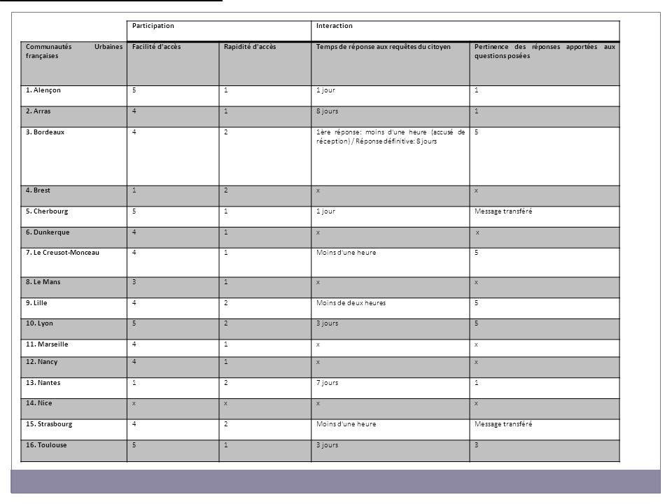 Items « Interaction »: mail envoyé à chaque CU