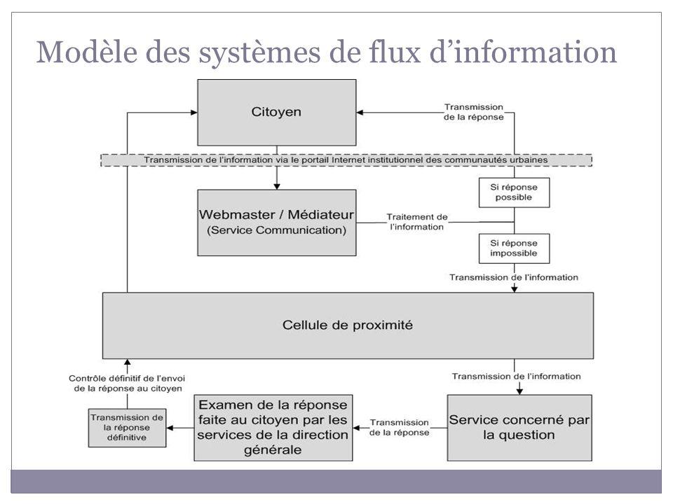 Modèle des systèmes de flux d'information