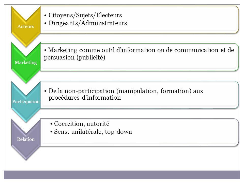 Acteurs Citoyens/Sujets/Electeurs. Dirigeants/Administrateurs. Marketing.