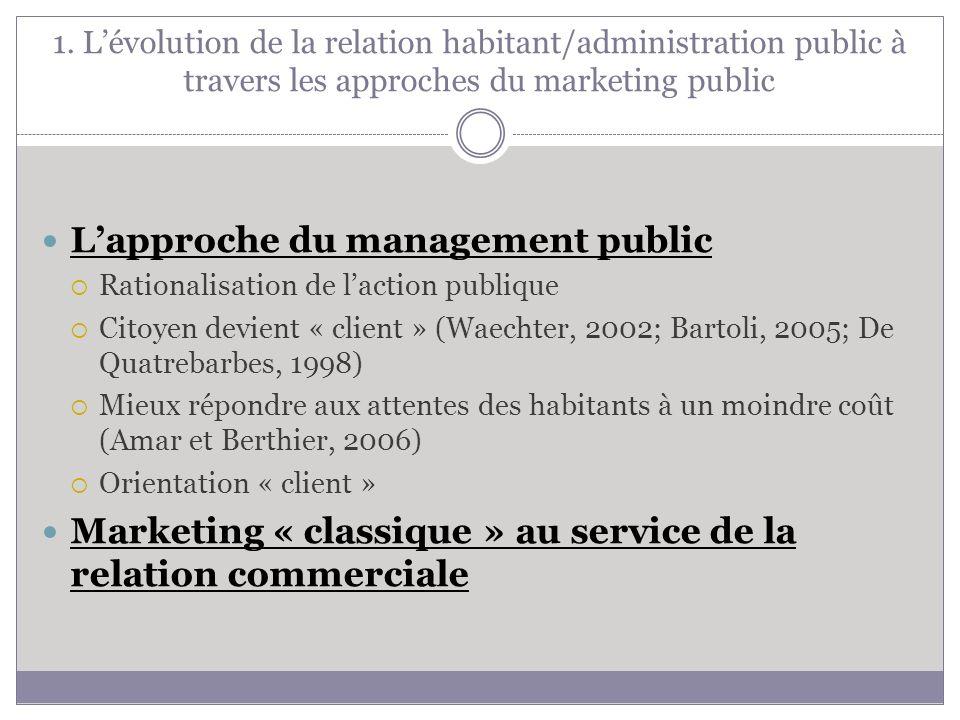 L'approche du management public