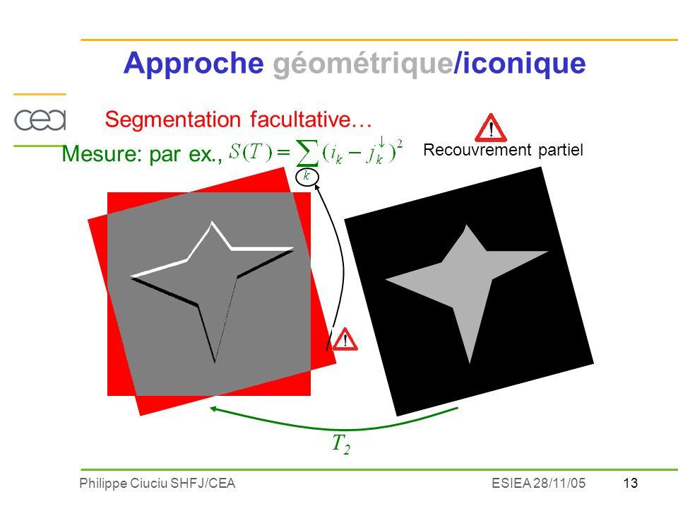 Approche géométrique/iconique