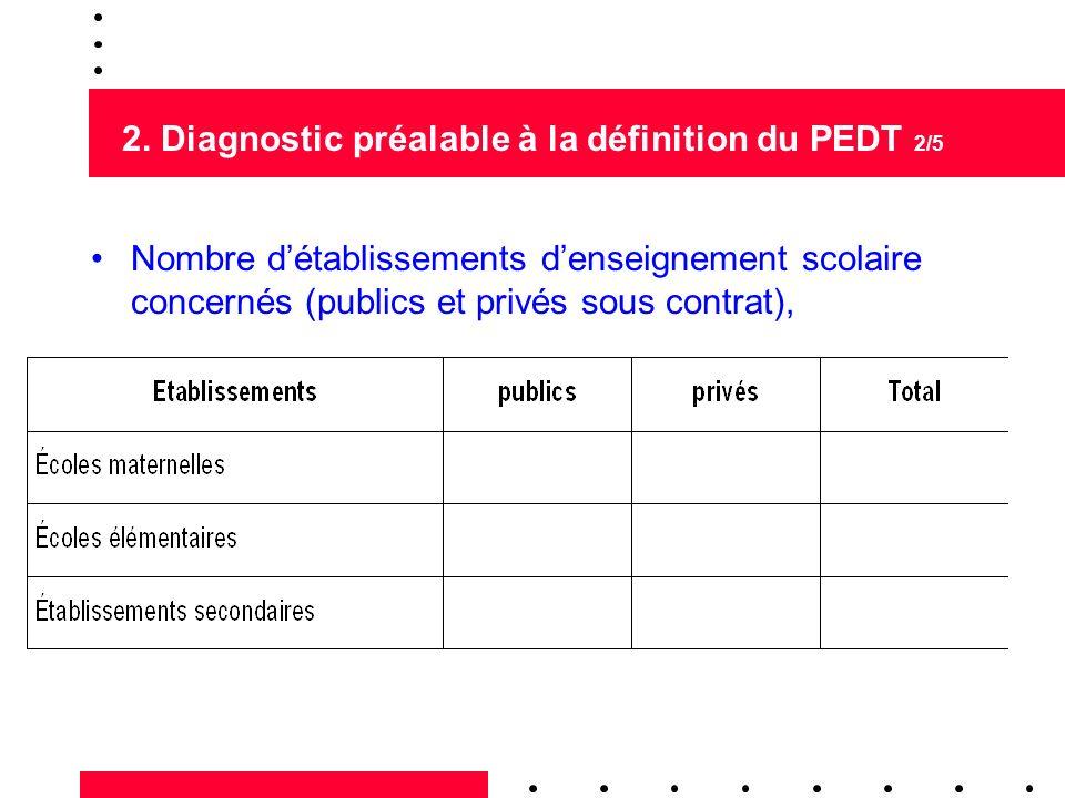 2. Diagnostic préalable à la définition du PEDT 2/5