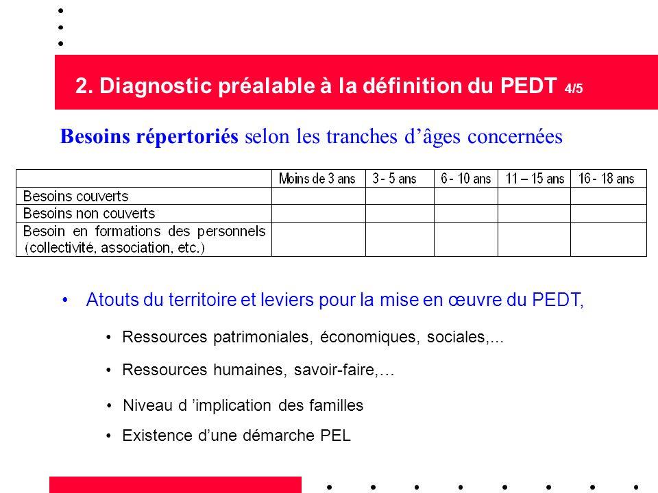 2. Diagnostic préalable à la définition du PEDT 4/5