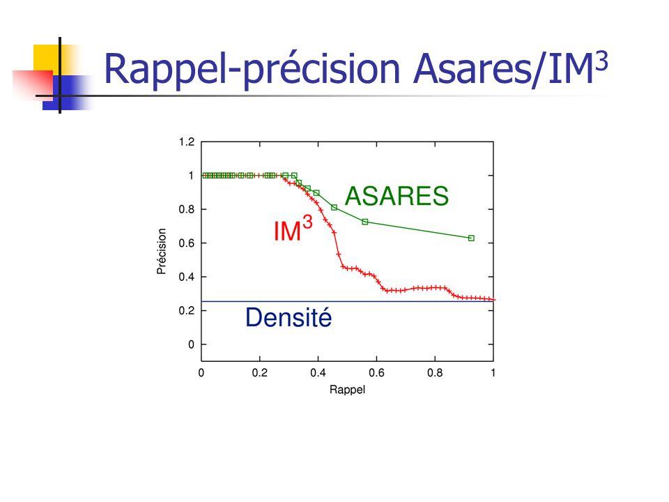 Rappel-précision Asares/IM3