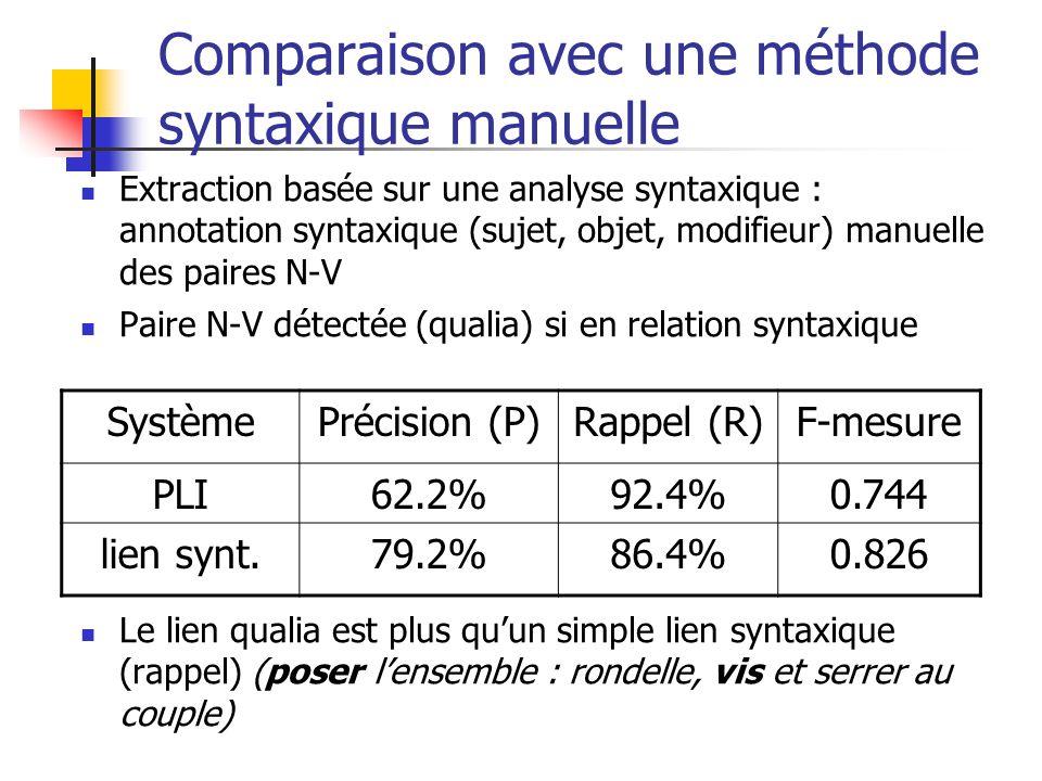 Comparaison avec une méthode syntaxique manuelle