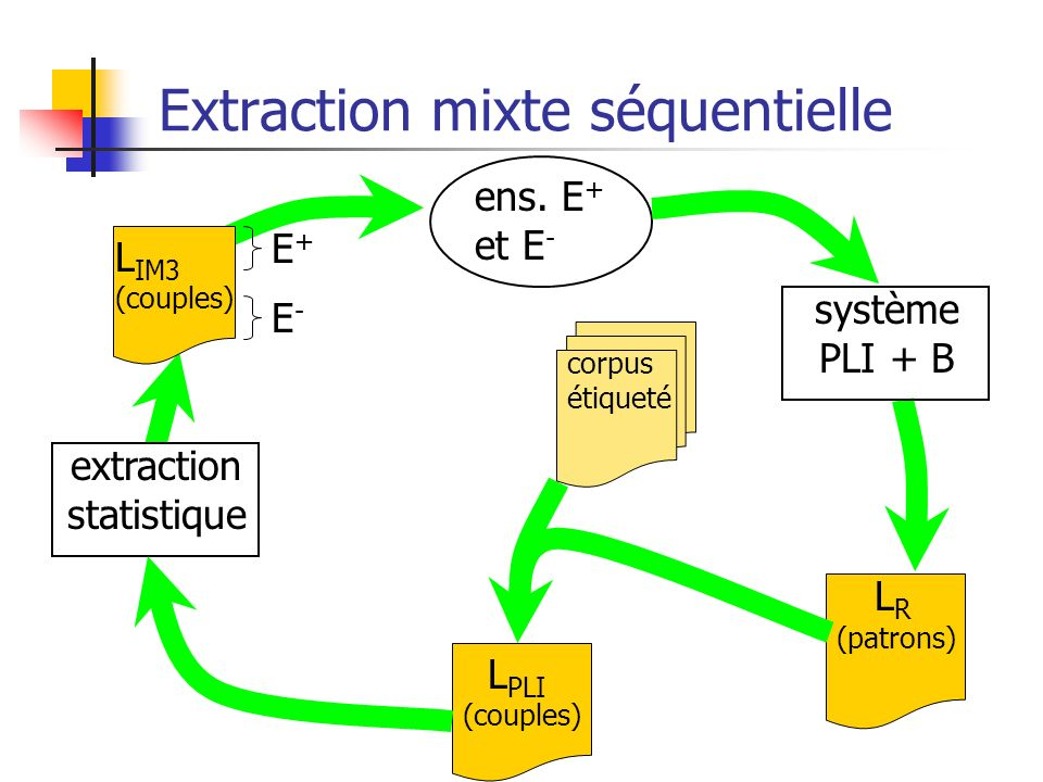 Extraction mixte séquentielle