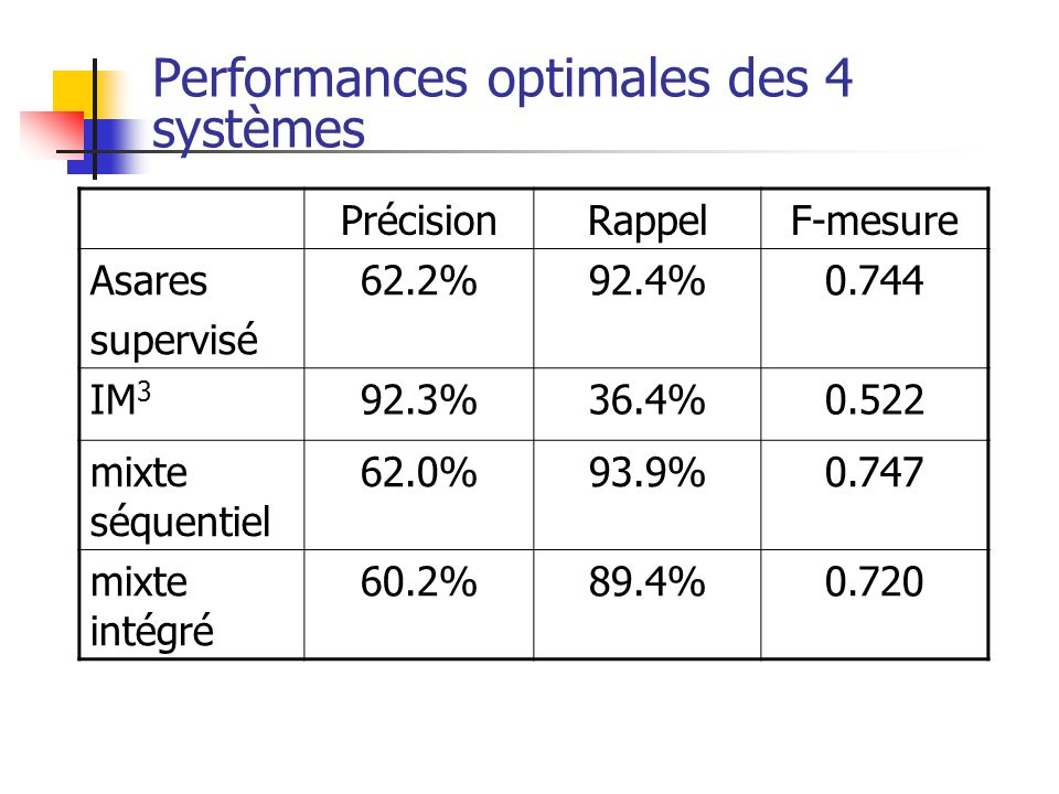 Performances optimales des 4 systèmes
