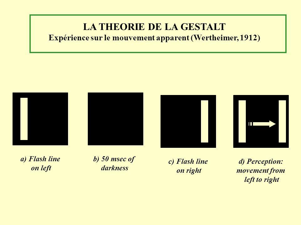 LA THEORIE DE LA GESTALT Expérience sur le mouvement apparent (Wertheimer, 1912)