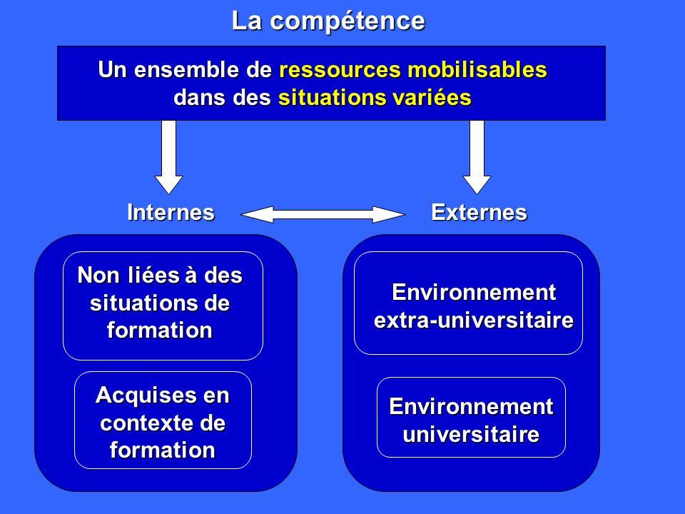 La compétence Un ensemble de ressources mobilisables dans des situations variées. Internes. Externes.