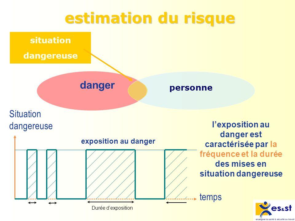estimation du risque danger Situation dangereuse temps situation