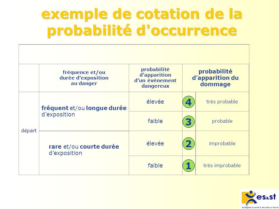 exemple de cotation de la probabilité d occurrence