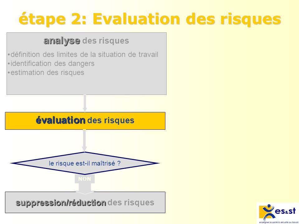étape 2: Evaluation des risques