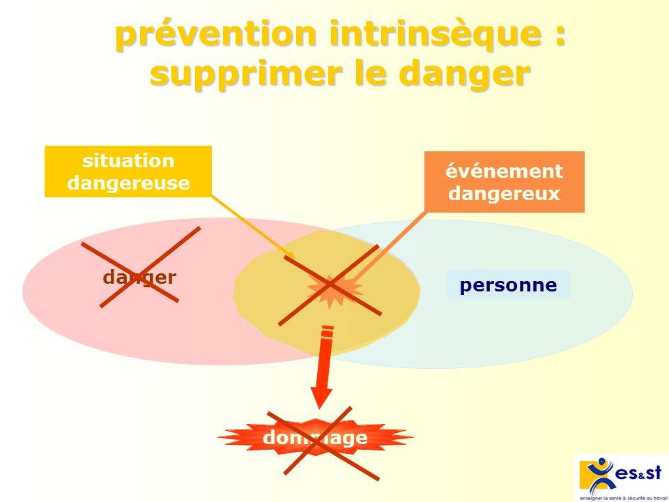 prévention intrinsèque : supprimer le danger