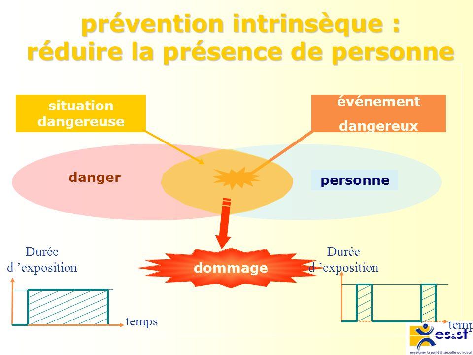 prévention intrinsèque : réduire la présence de personne