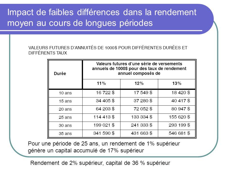 Impact de faibles différences dans la rendement moyen au cours de longues périodes