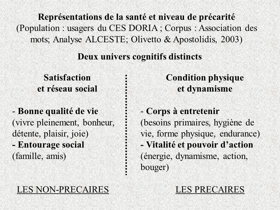 Représentations de la santé et niveau de précarité