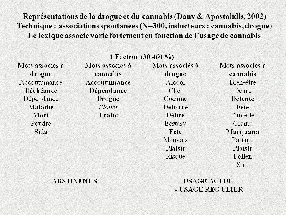 Représentations de la drogue et du cannabis (Dany & Apostolidis, 2002)