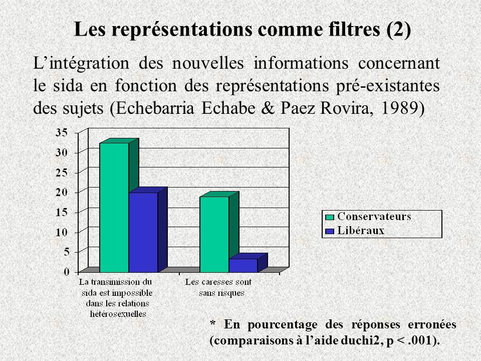 Les représentations comme filtres (2)