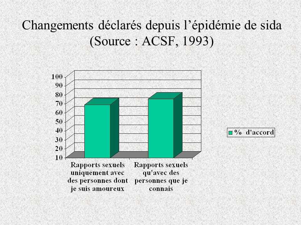 Changements déclarés depuis l'épidémie de sida (Source : ACSF, 1993)