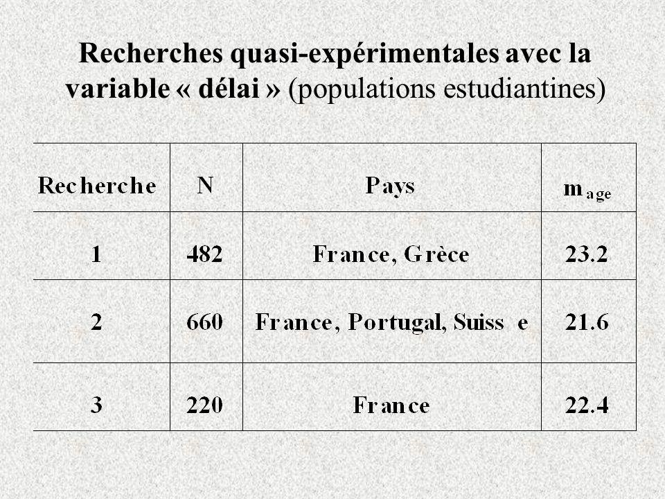 Recherches quasi-expérimentales avec la variable « délai » (populations estudiantines)