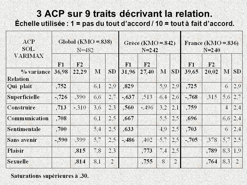 3 ACP sur 9 traits décrivant la relation