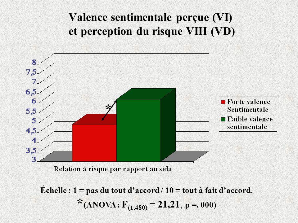 Valence sentimentale perçue (VI) et perception du risque VIH (VD)