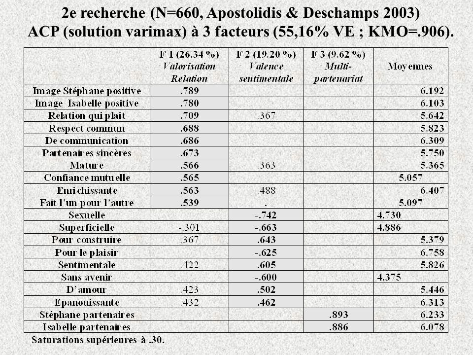 2e recherche (N=660, Apostolidis & Deschamps 2003)