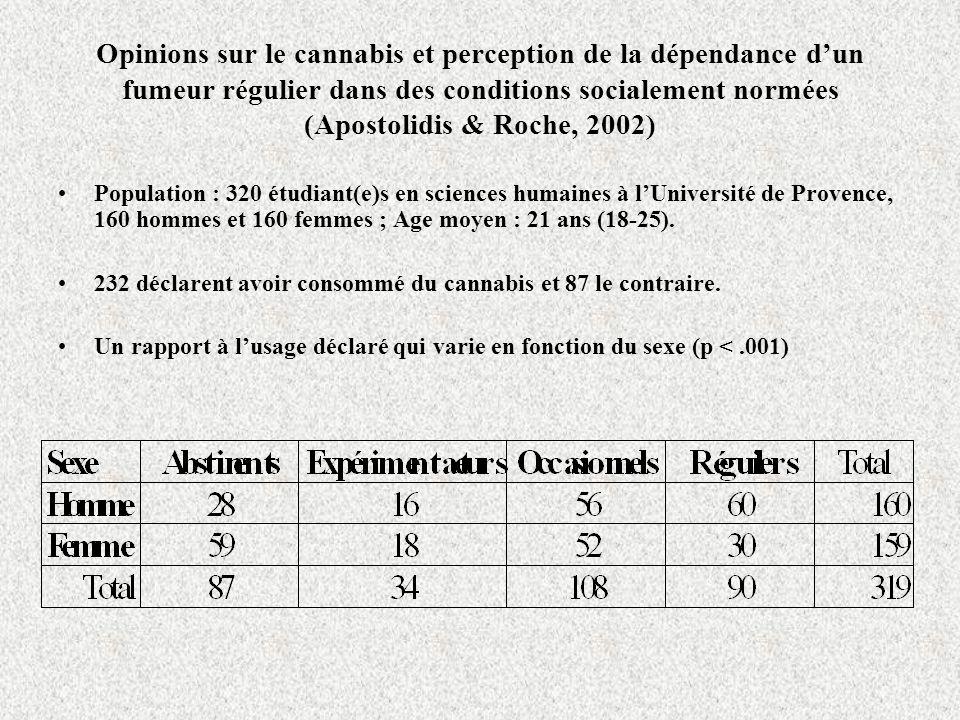 Opinions sur le cannabis et perception de la dépendance d'un fumeur régulier dans des conditions socialement normées (Apostolidis & Roche, 2002)
