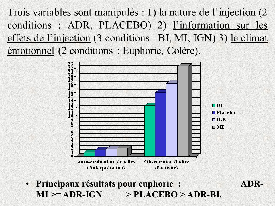 Trois variables sont manipulés : 1) la nature de l'injection (2 conditions : ADR, PLACEBO) 2) l'information sur les effets de l'injection (3 conditions : BI, MI, IGN) 3) le climat émotionnel (2 conditions : Euphorie, Colère).