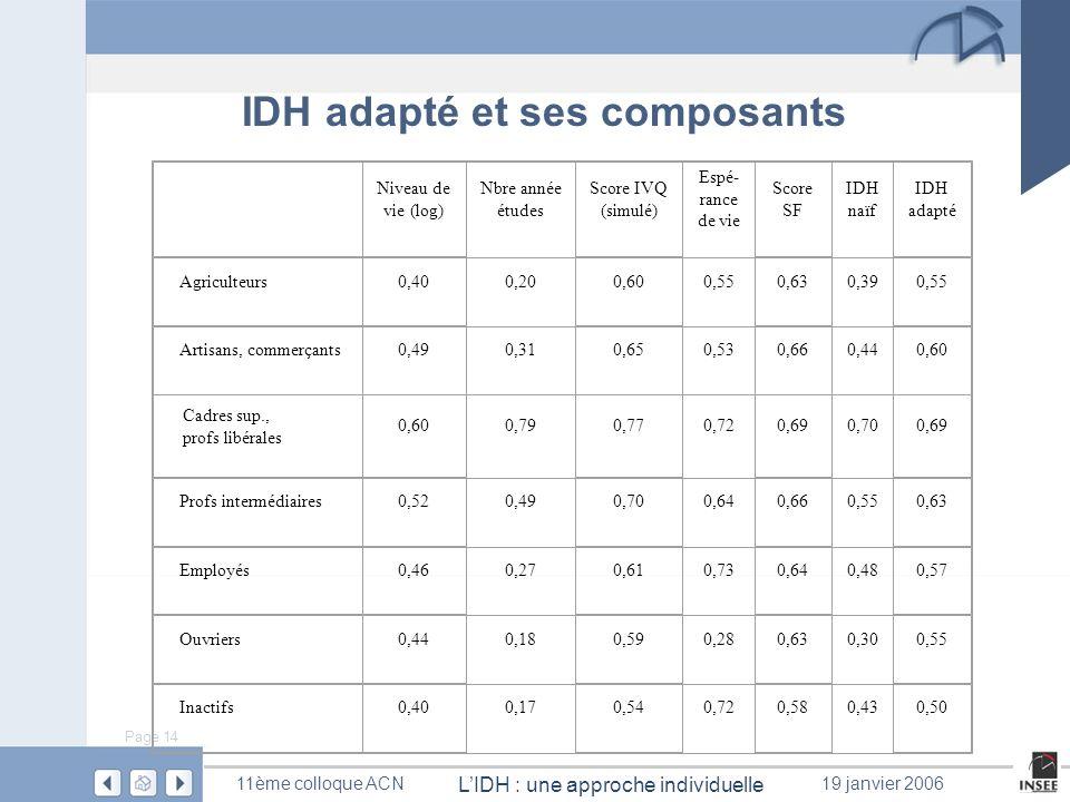 IDH adapté et ses composants